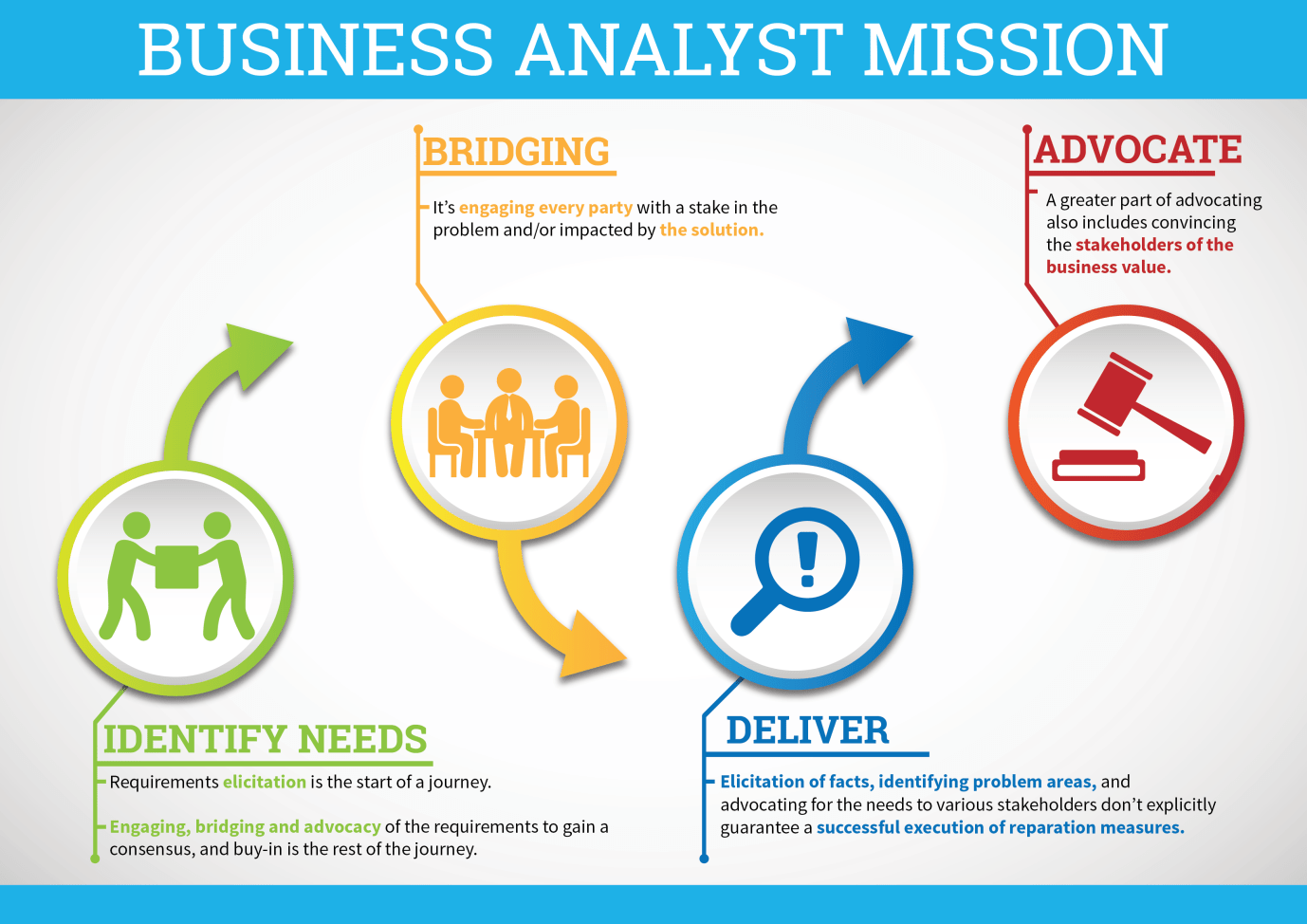 BusinessAnalysis